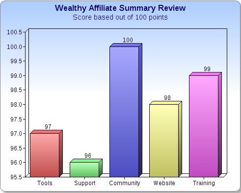 Wealthy Affiliate Review Chart