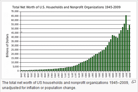 A chart showing the net worth of the average house holds in US over time.