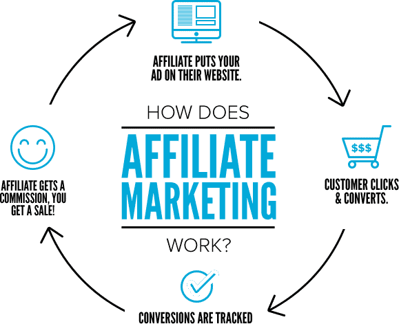 what is an affiliate marketing business infographic