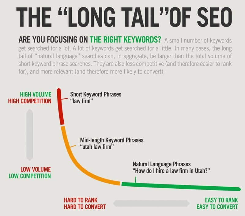 An image showing what long tail keywords are and how they are shown in search engines.