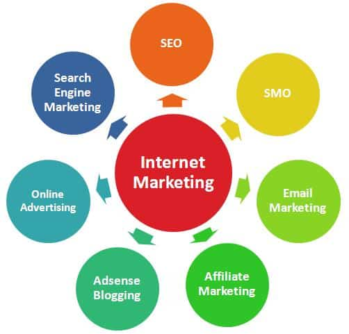 A diagram to help you understand the components of Online Marketing.