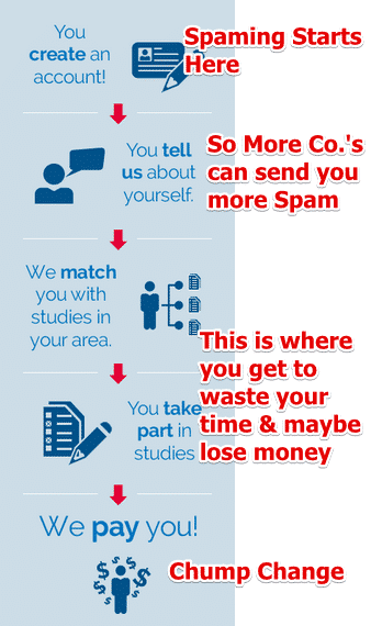 A screenshot from Survey Club showing there steps and comments on when spam starts.