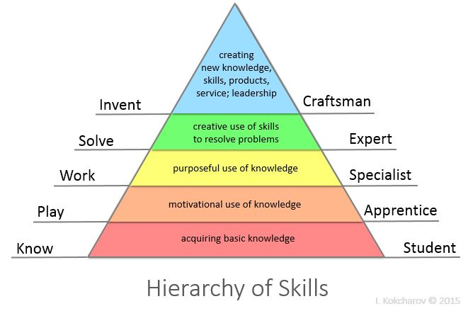 a list of professional skills