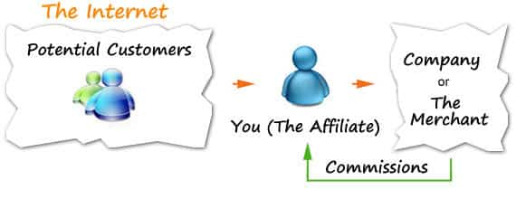 Affiliate Marketing Success Stories Image