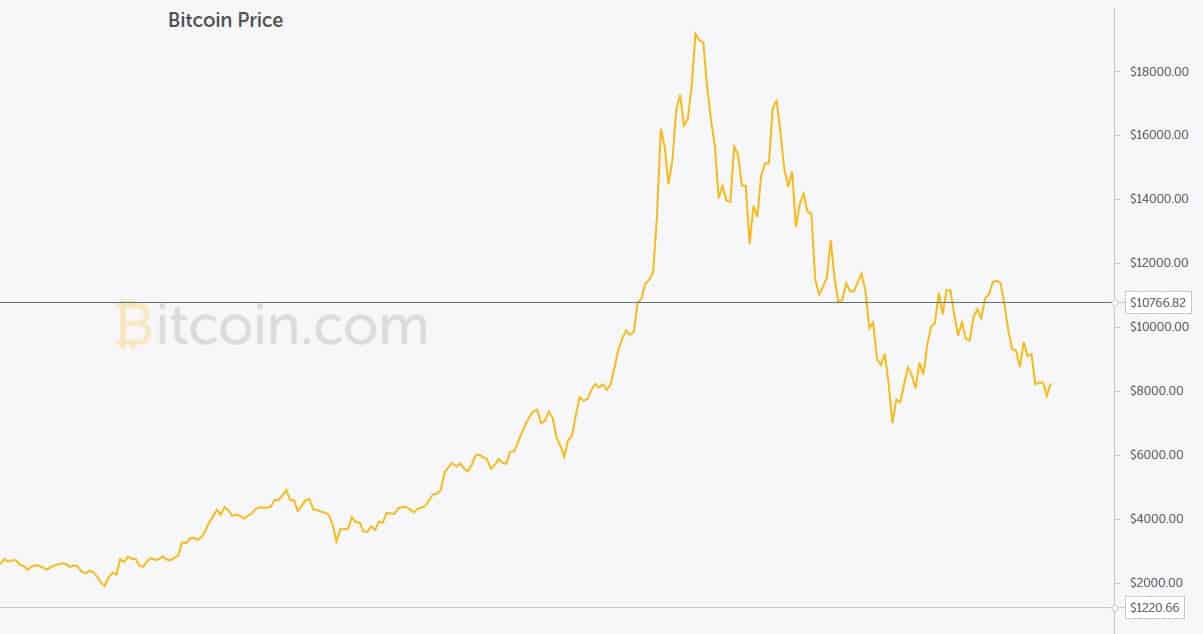 A screenshot showing the value of Bitcoin over time.