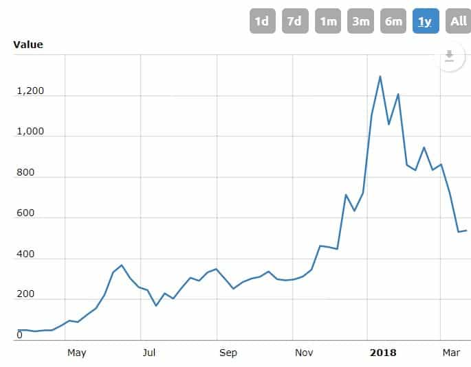 A graph showing the value of Ethereum over time.