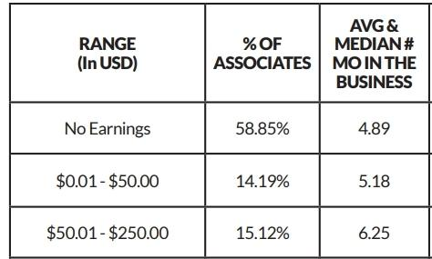 Talk Fusion's income disclosure statement showing 58% of members earn nothing.
