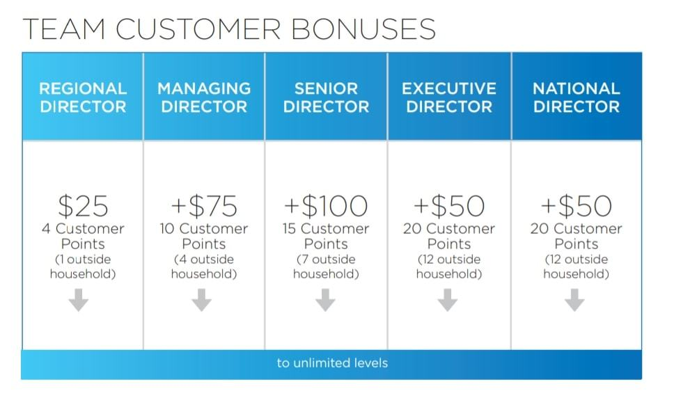 A chart from Stream Energy showing the insider ranks and team customer bonuses