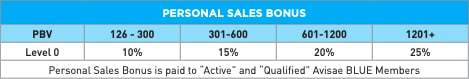 A chart from Avisae showing the personal sales bonus rate for earned Volume