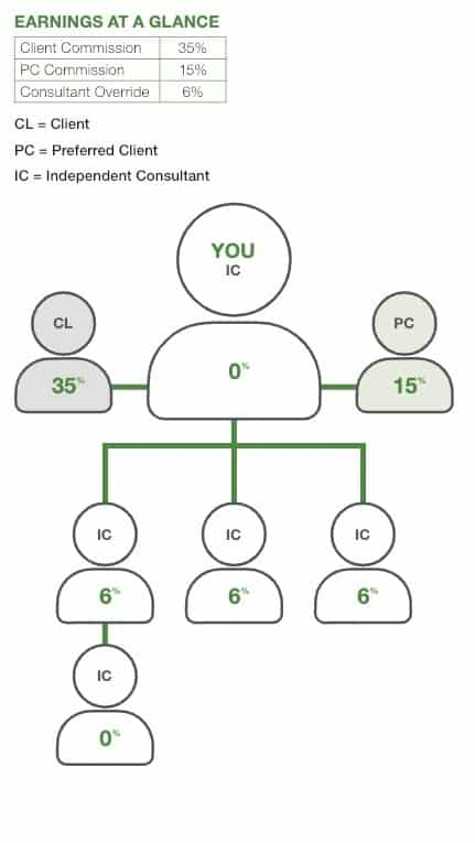Arbonne International commission structure, 35% CL and 15% PC