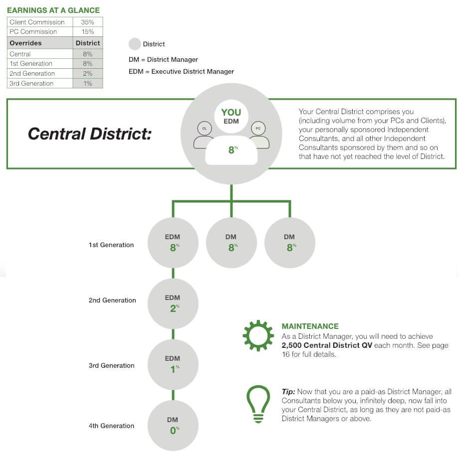 Arbonne International District Manager rank requirements and commission rates