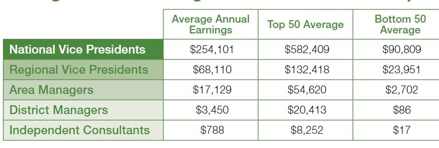 Arbonne International income disclaimer, only 12% of members earn something