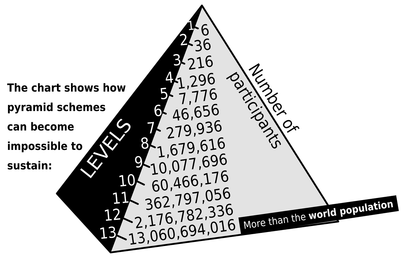 A chart demonstrating how pyramid schemes are not stable, at generation 13 you run out of people