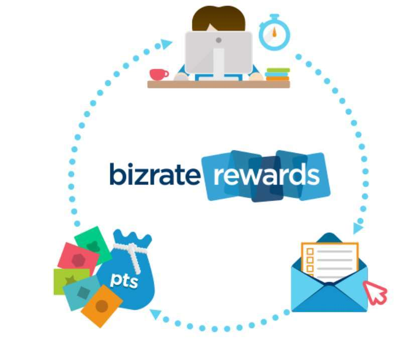An info-graphic showing how bizrate rewards program works.