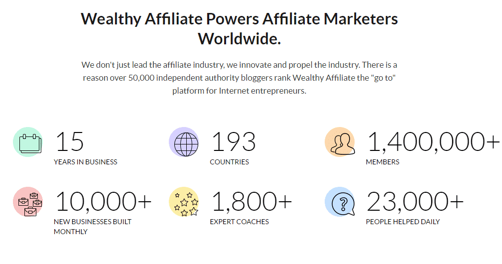 A screenshot of Wealthy Affiliate features including website hosting.