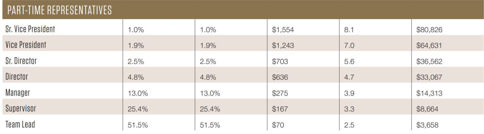 A screenshot of Ariix's income disclosure statement showing Part Time representative income.