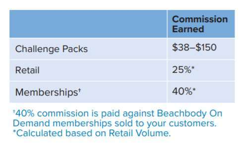 A screenshot showing the potential earnings from selling Beachbody Challenge Packs.