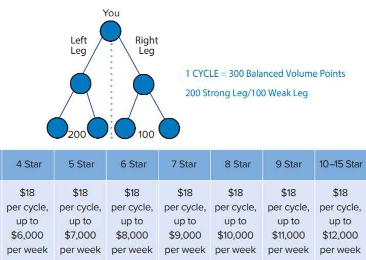 A screenshot showing Beachbody's Team Cycle bonus.